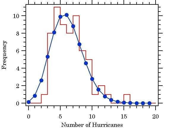 What are some examples of the Poisson distribution? - Quora