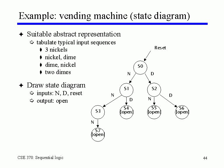 Example: vending machine (state diagram)
