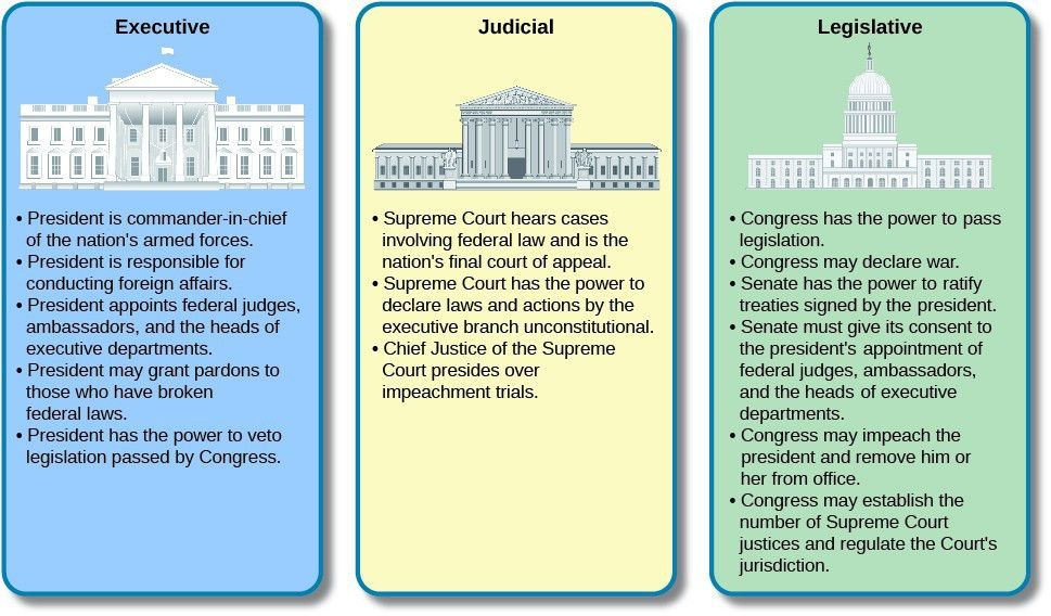 The Development of the Constitution | American Government