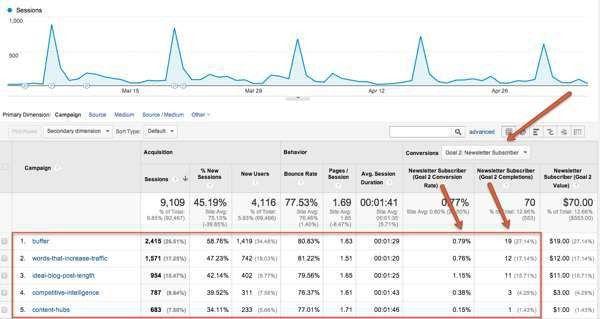 Google URL Builder: How to Track Campaigns in Analytics | Orbit ...