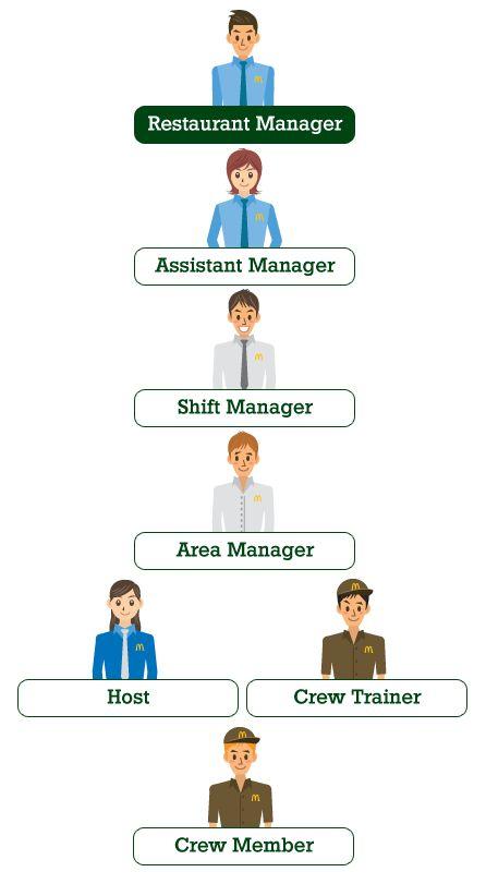 A Closer Look to Each Role | McDonald's Malta