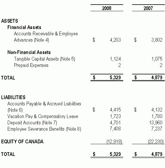 8 statement of financial position | Financial Statement Form