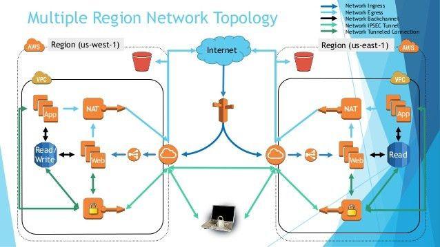 AWS Network Topology/Architecture