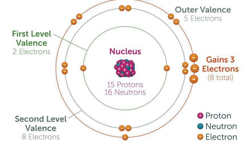 How to Calculate the Charge of an Ion   Sciencing