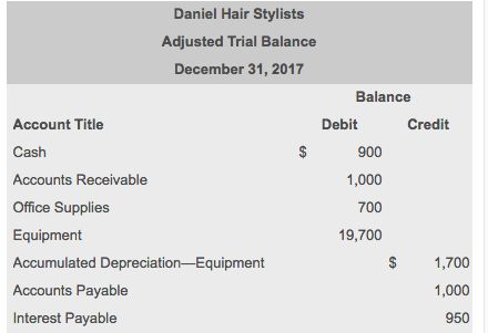 Prepare An Unclassified Balance Sheet For D's Hair... | Chegg.com