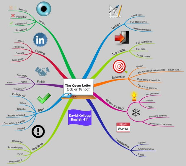 The Cover Letter (Job or School) mind map