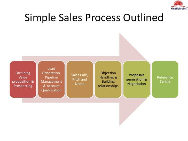 Hire Nurture and Scale Sales - Presentation made by Mukund Mohan at #…