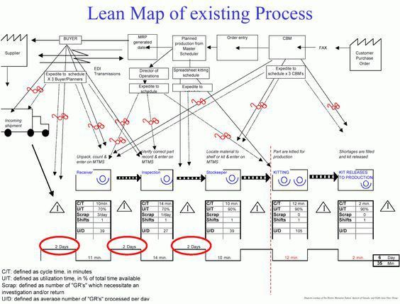 Value Stream Mapping Example - Production Control | Value Stream ...