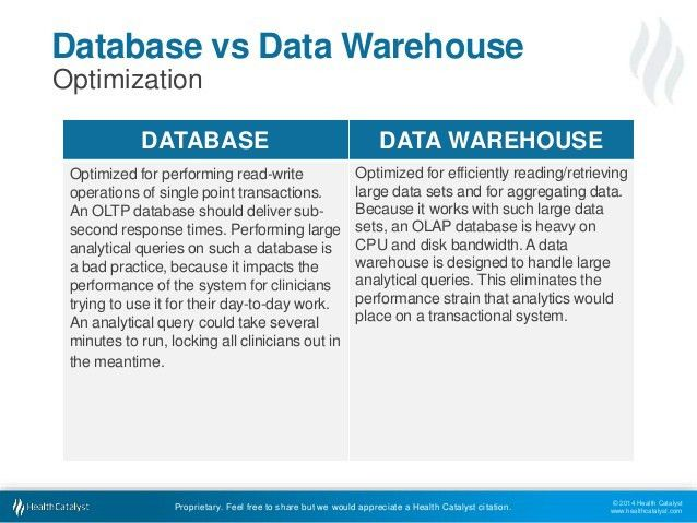 Database vs Data Warehouse: A Comparative Review