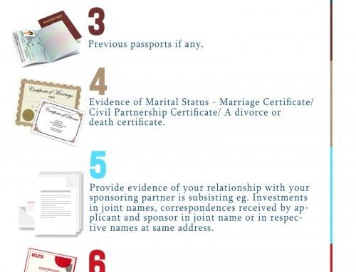 Checklist of UK Spouse Visa 2017 | SmartMove2UK