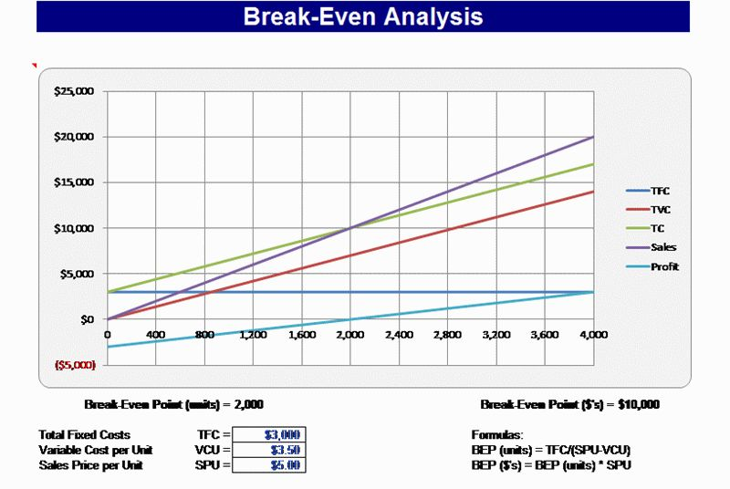 excel break even analysis