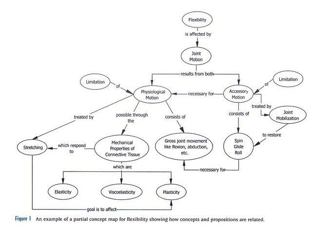 concept map example by Laura B. Dahl, via Flickr | MIND MAPPING ...