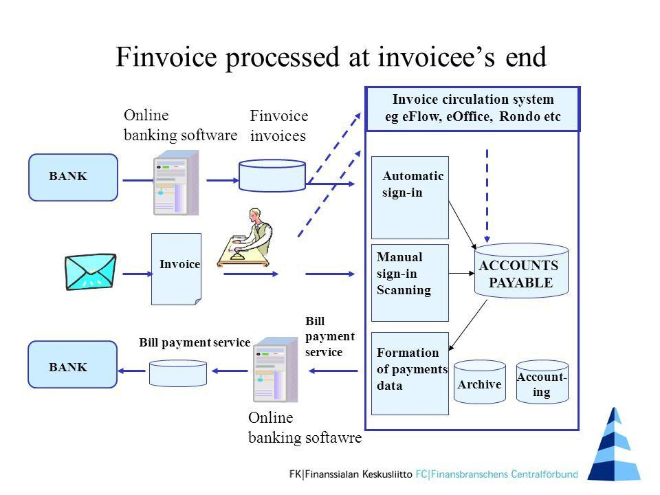 Finvoice – an online invoice for business-to-business payments ...