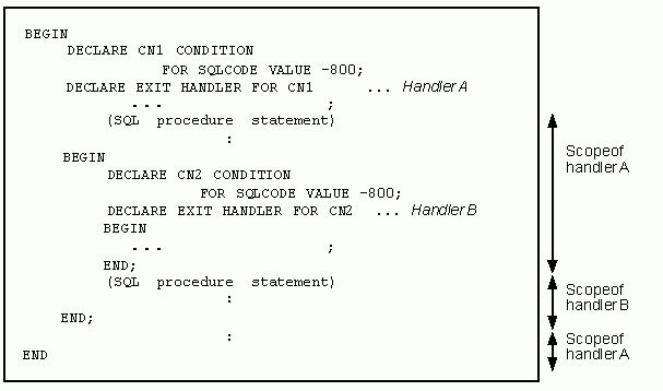 Compound statement (Execute multiple statements)
