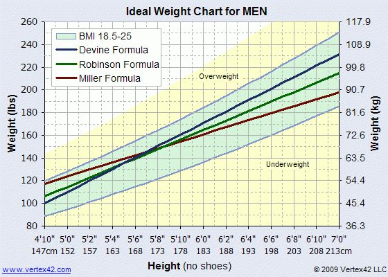 Ideal Weight Chart - Printable Ideal Weight Chart and Calculator