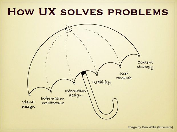 UX is not UI | Experience Design at Hello Erik
