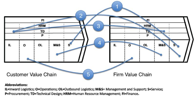 pizza cut value chain analysis Learn how to use the michael porter 's value chain analysis to understand the collection of activities of a company that create value for its customers.