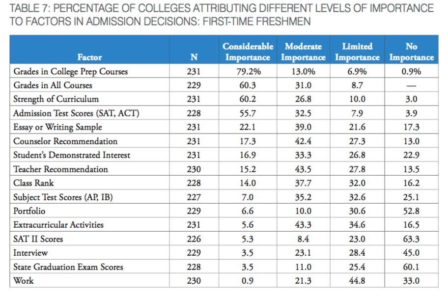 Grades, Courses Most Important in College Admissions, Survey Finds ...