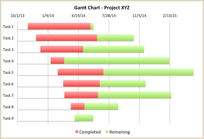6+ Free Gantt Chart Excel | Ganttchart Template