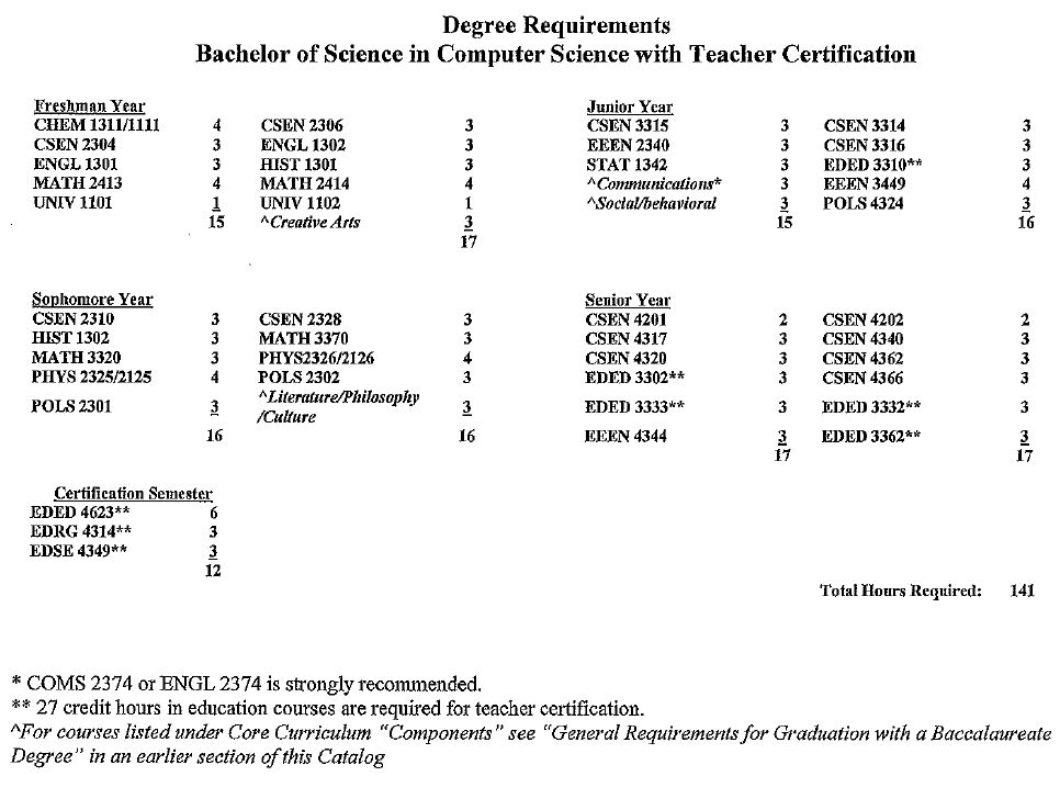 Degrees in Computer Science and Electrical Engineering