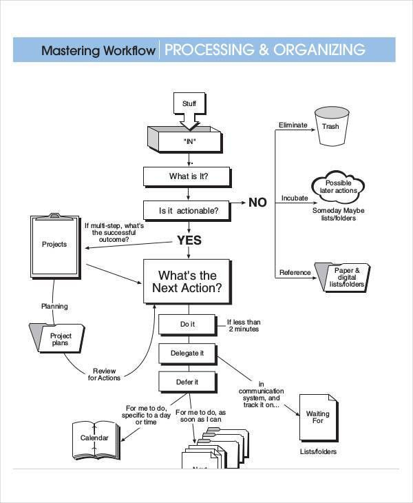 Work Flow Chart Templates - 6+ Free Word, PDF Format Download ...