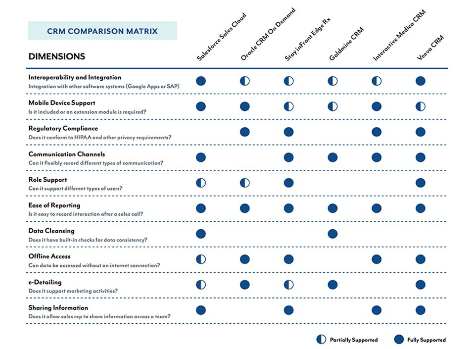 Competitor Analysis matrix | UX Deliverables | Pinterest ...