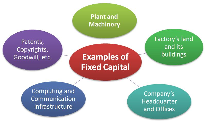What is Fixed capital? Definition, Meaning and Examples