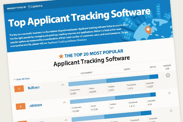 Top 20 Most Popular Applicant Tracking Software - Capterra Blog