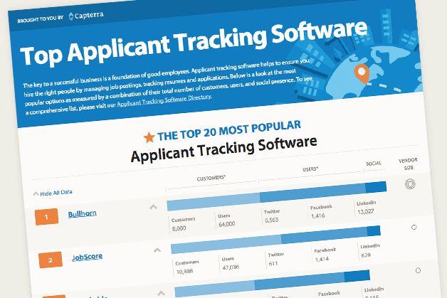 Top 20 Most Popular Applicant Tracking Software - Capterra Blog