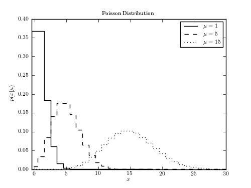 Example of a Poisson distribution — astroML 0.2 documentation