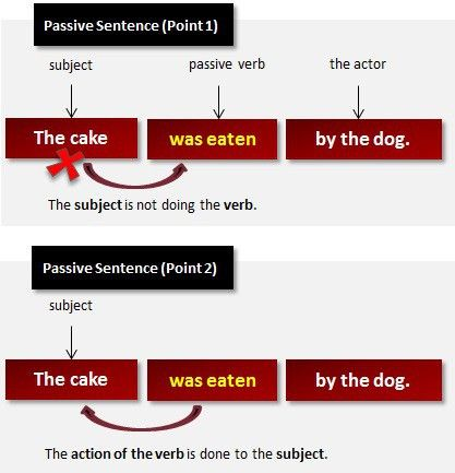 Passive Sentence | What Is a Passive Sentence?