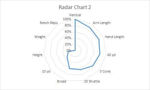 Beware the Radar Chart! | Minitab