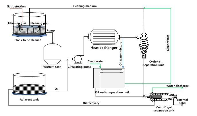 Mechanical tank cleaning and sludge recovery