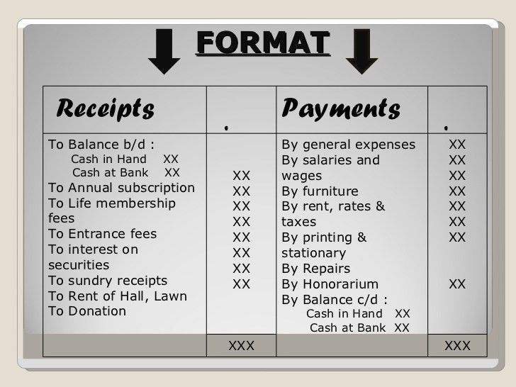 Receipt n payment ac(12th)