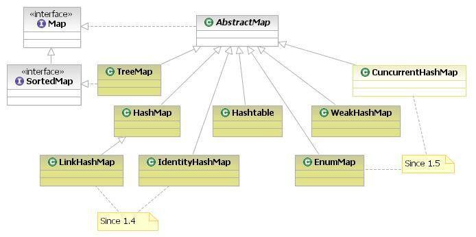 Prepare Java Interview 4: Java Collections Framework « Prepare ...
