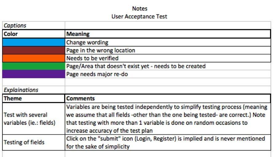 Uat Testing Template | Template Idea