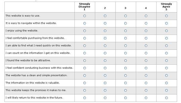 MeasuringU: The Essential Elements of a Successful Website