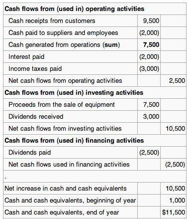 The Statement of Cash Flows | Boundless Accounting