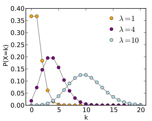 Why is the Poisson distribution important? - Quora
