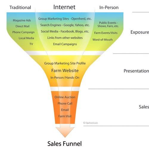 What is sales funnel? | Jyler