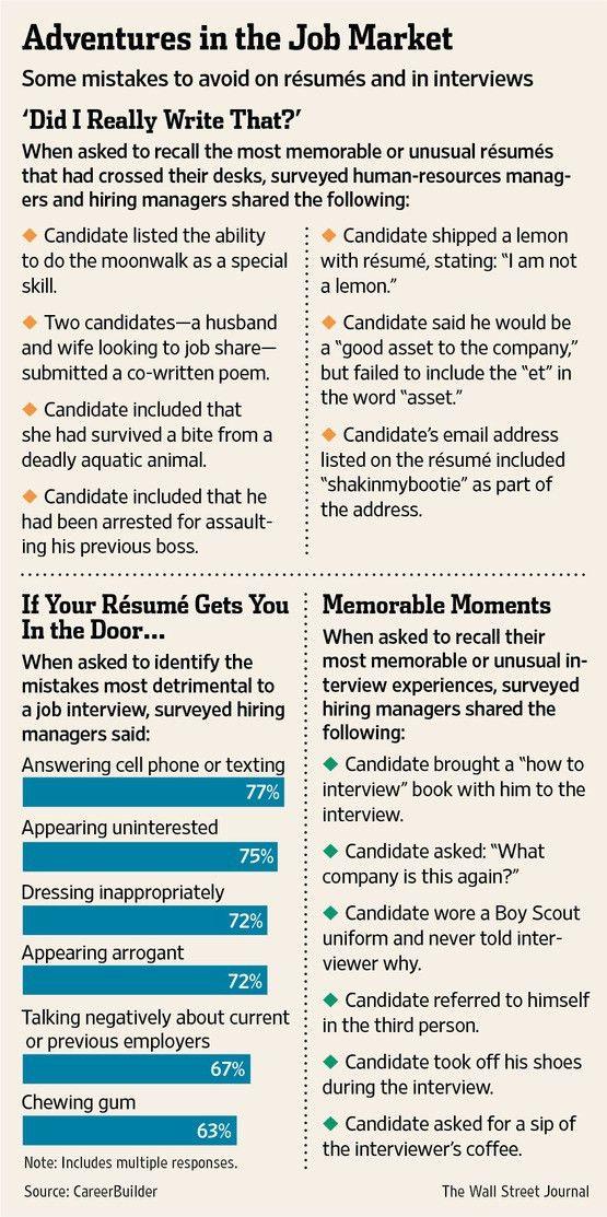 How to Write a Résumé: Advice for Older Job Seekers - WSJ