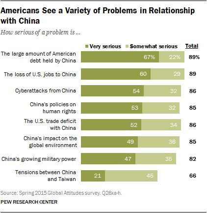 Americans' Concerns about China: Economics, Cyberattacks, Human ...