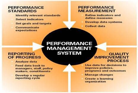 CDC - Definitions and Concepts - Performance Management and ...