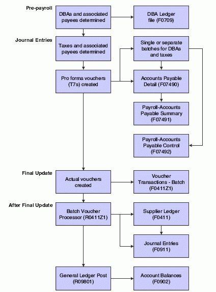 Integrating Accounts Payable