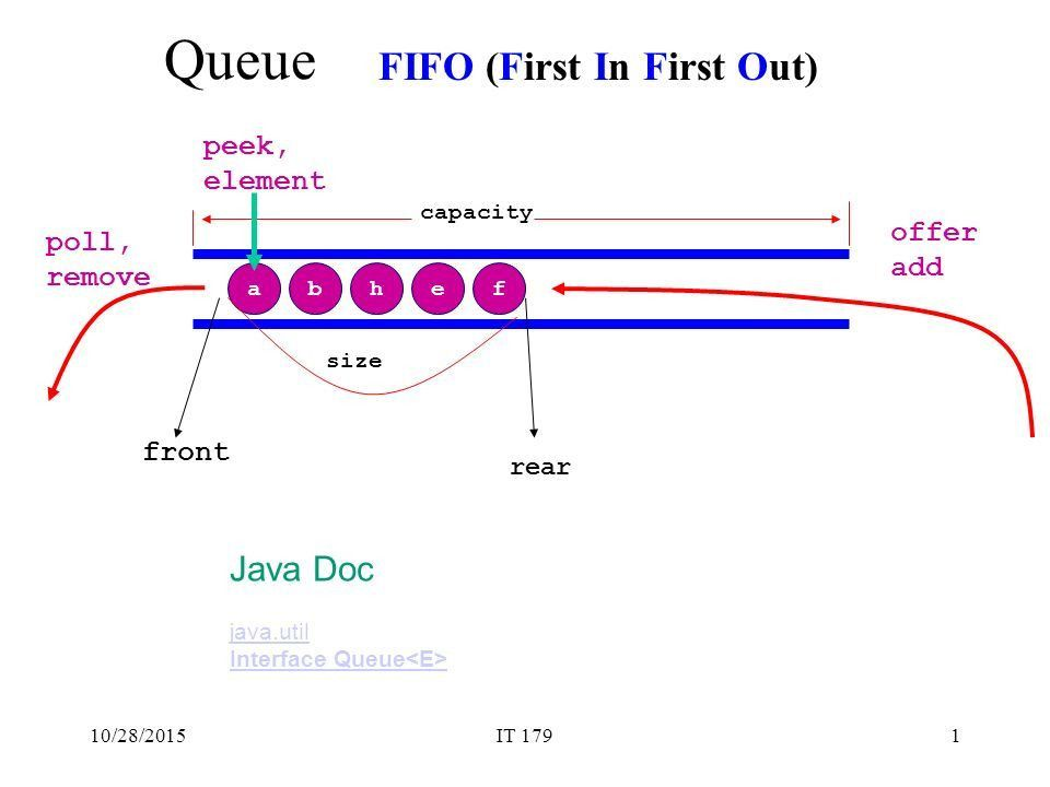 Queue FIFO (First In First Out) Java Doc peek, element offer poll ...