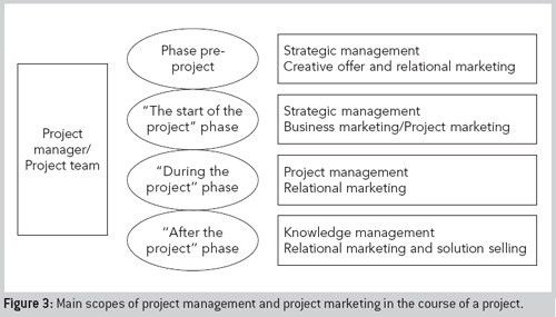 Positioning of the stakeholders in the interaction project ...
