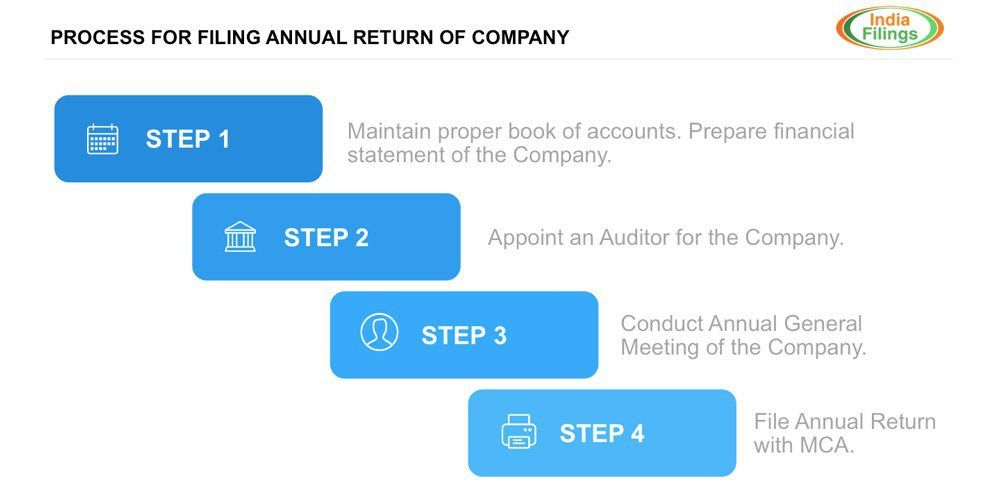 Guide to Private Limited Company Annual Return Filing