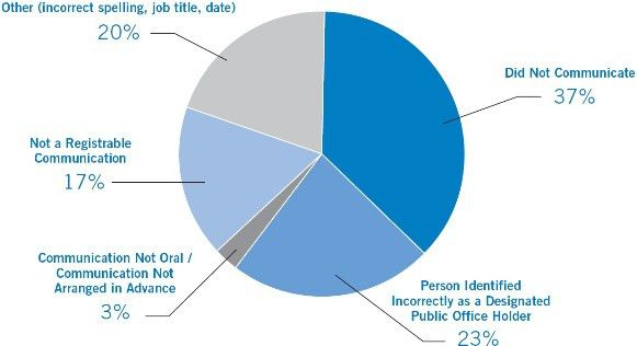 Annual Report 2009–2010 - Office of the Commissioner of Lobbying ...