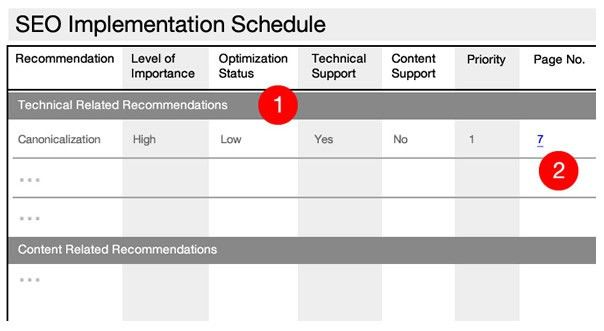 SEO Audit Report & Schedule Templates: Make Actionable Recommendations