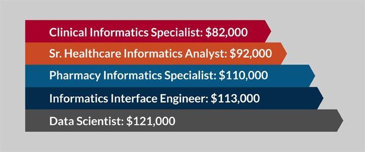 Informatics - Texas Woman's University